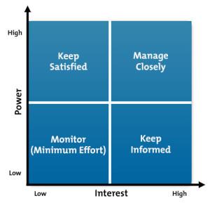 prioritization tool